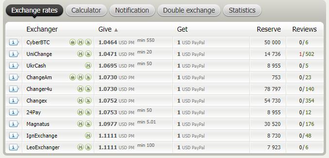 Bestchange opciones de exchanger