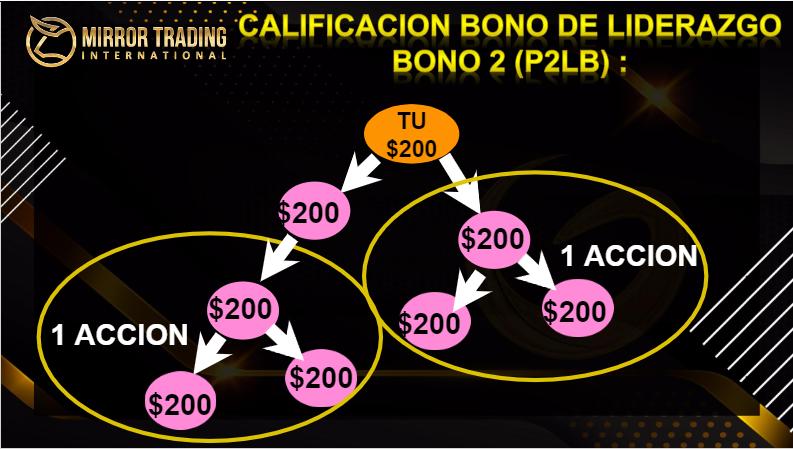 Mirror Trading bono de liderazgo pool 2